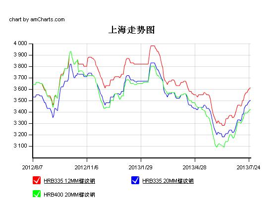 钢材价格走势图; 中国钢材价格对破碎机价格的影响图片